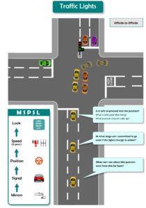diagram traffic lights